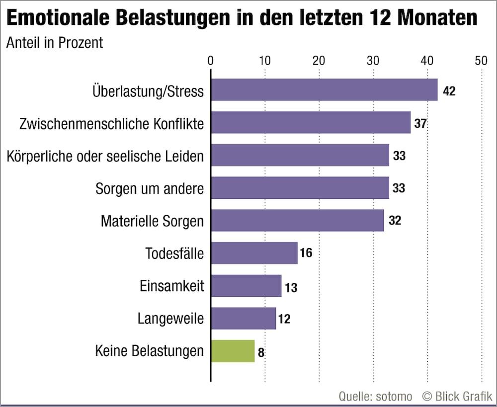 Neue Pro Mente Sana Studie über Glück in der Schweiz Blick